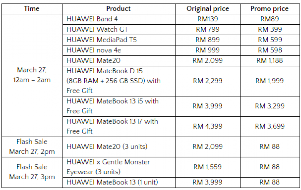 Huawei Offers Prices As Low As RM88 On Lazada's 8th Birthday Sale 3