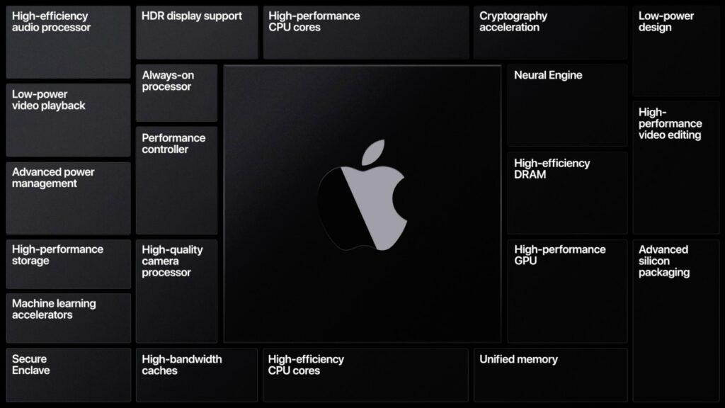 Apple Announces Transition to ARM