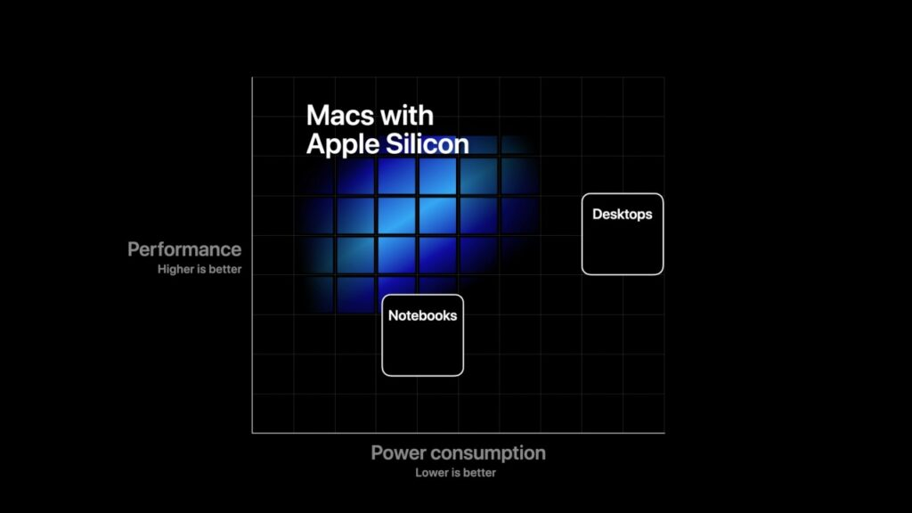 Apple Announces Transition to ARM-based Processors for Future Macs 5