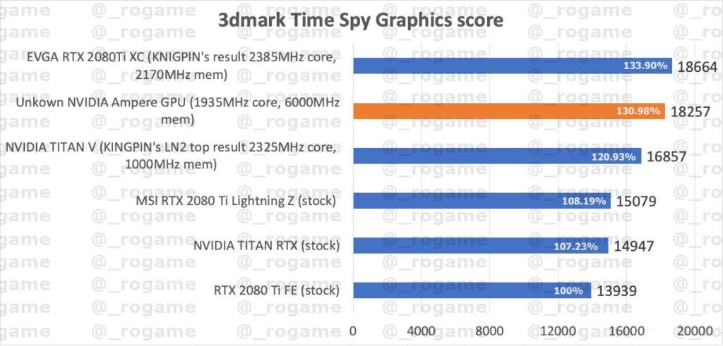 RTX 3000 Leaked Time Spy Score