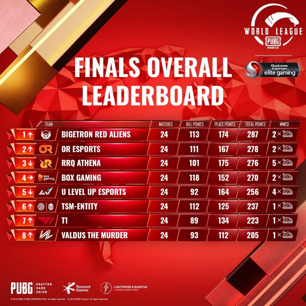 PUBG Mobile World League Season Zero Breaks Viewership Record; Bigetron Red Aliens And Futbolist Crowned East & West Champions 9