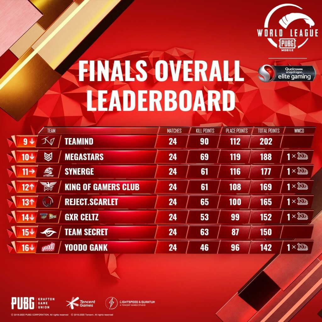 PUBG Mobile World League Season Zero Breaks Viewership Record; Bigetron Red Aliens And Futbolist Crowned East & West Champions 10