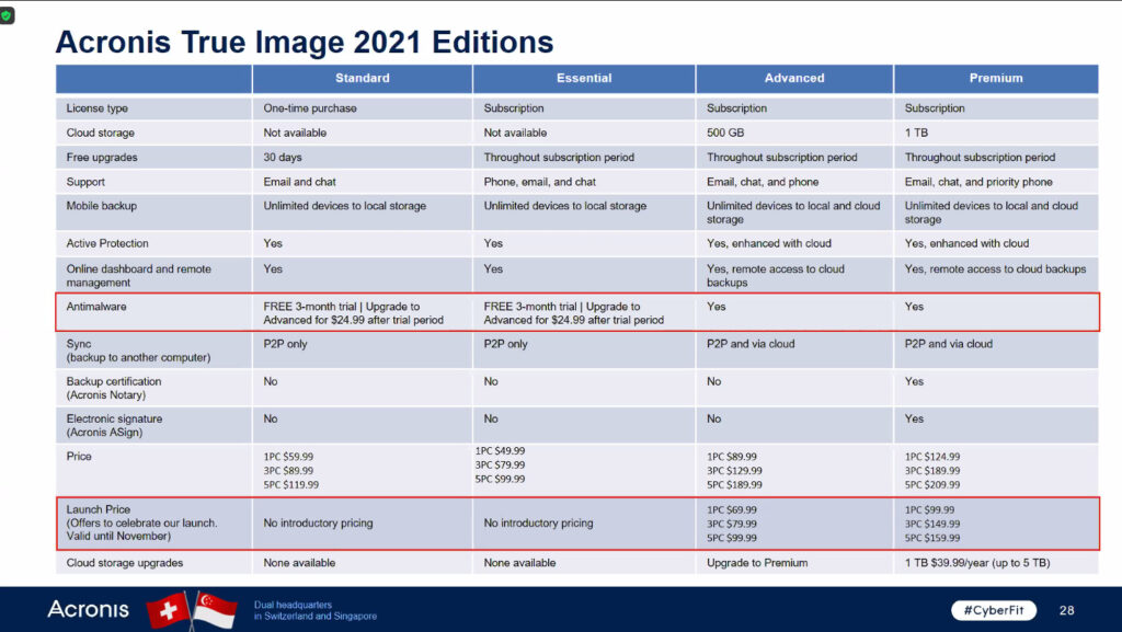 Acronis True Image 2021 pricing