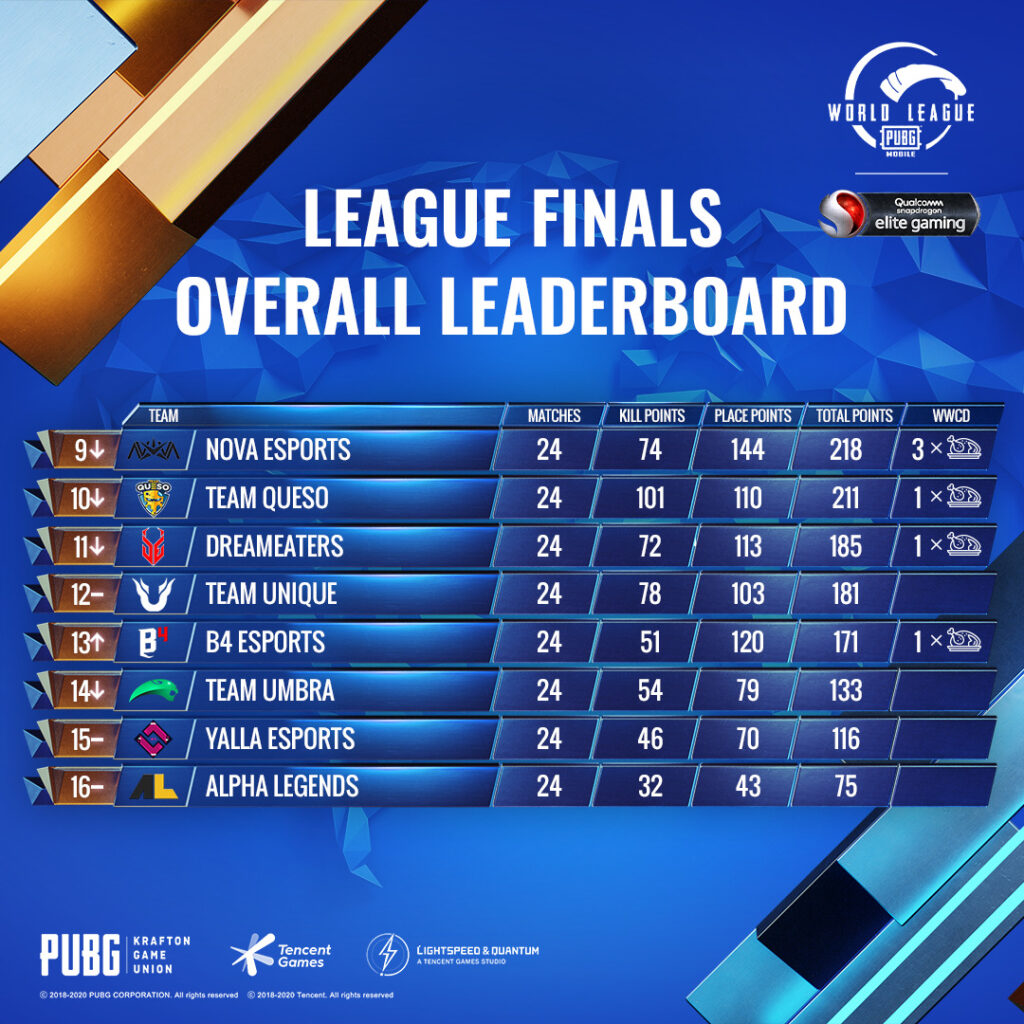 PUBG Mobile World League Season Zero Breaks Viewership Record; Bigetron Red Aliens And Futbolist Crowned East & West Champions 12