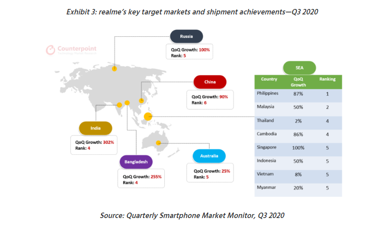How Did realme Become The Fastest Smartphone Brand To Reach 50 Million Product Sales? realme Malaysia ranks 2nd in SEA 13