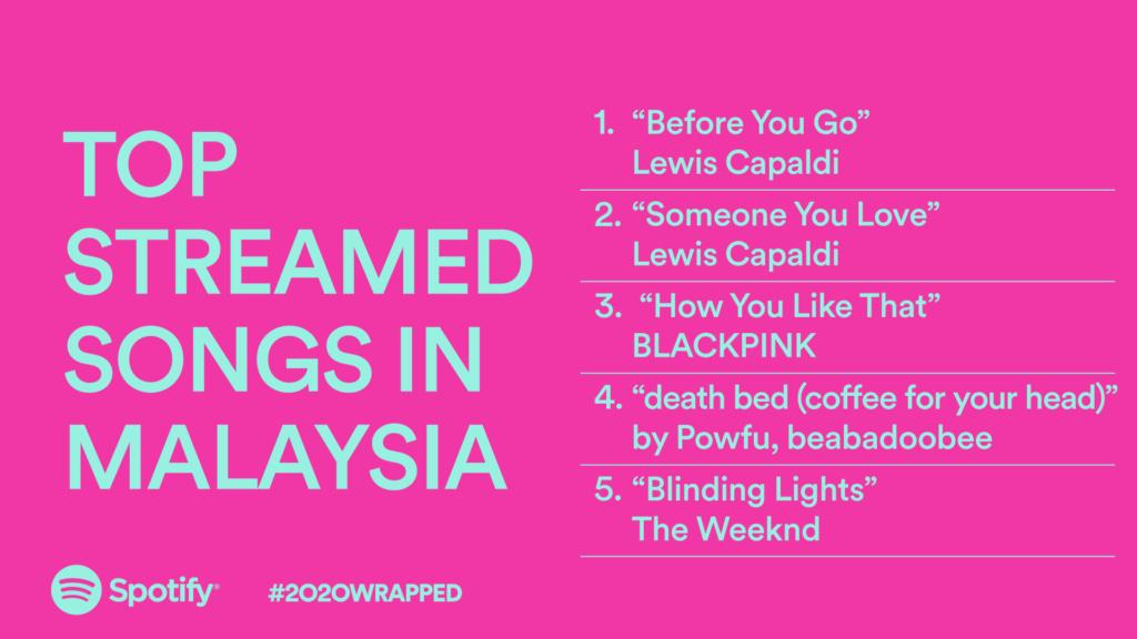 Spotify 2020 Wrapped