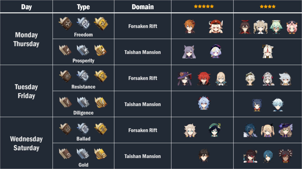 Genshin Impact CheatSheet: Task List, Character Builds, Currencies, And More 14