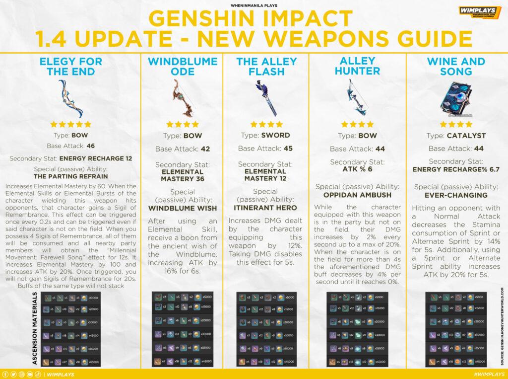Genshin Impact 1.4 Update: Venti, Rosaria, New Events, Primogem Spree, And More 47