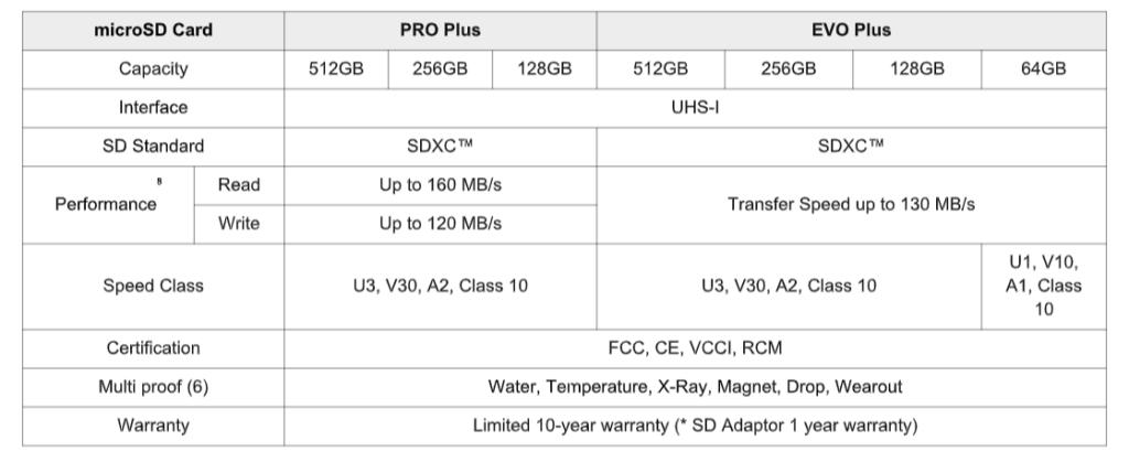 Samsung PRO Plus And Enhanced EVO Plus MicroSD Cards